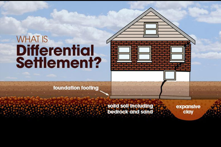 Mortgage Differential Definition